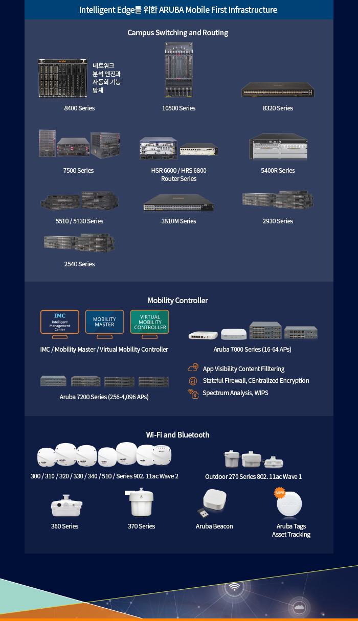 HP] Aruba JL558A / HPE 2930 Aruba 2930F 48G PoE+ 4SFP+ 740W L3스위칭